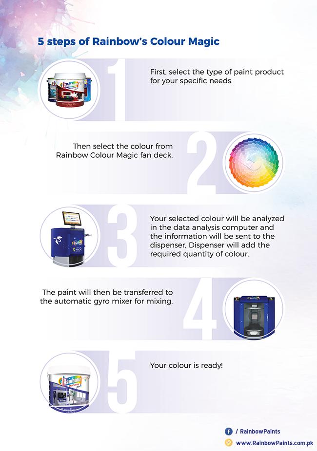 Colour Magic Steps_ Rainbow Paints_Rev100